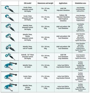 Table of the main coils and their uses